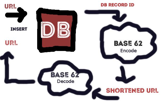 base62