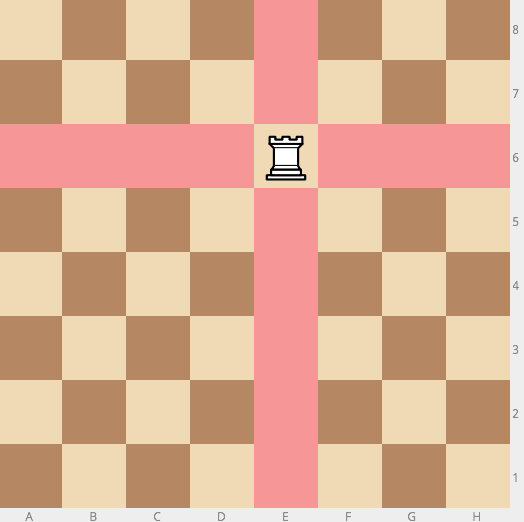Modeling a ChessBoard And Mechanics Of Its Pieces In Python